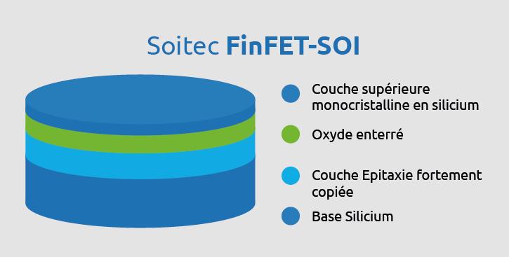 Fin FET siteweb FR page Produits