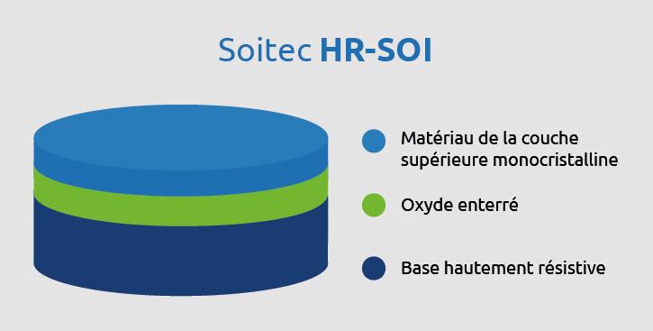 HR SOI siteweb FR page RF SOI