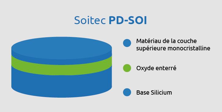 PD SOI siteweb FR page Produits