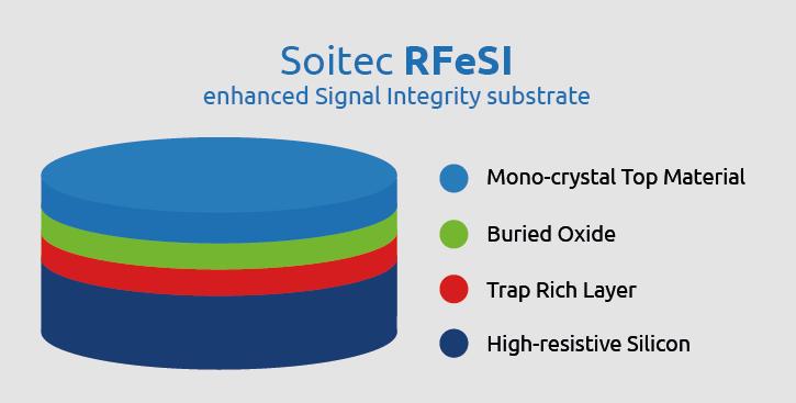 R Fe SI siteweb EN page RF SOI
