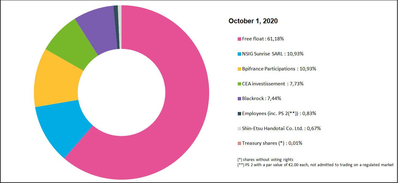 Shareholders Soitec 2020
