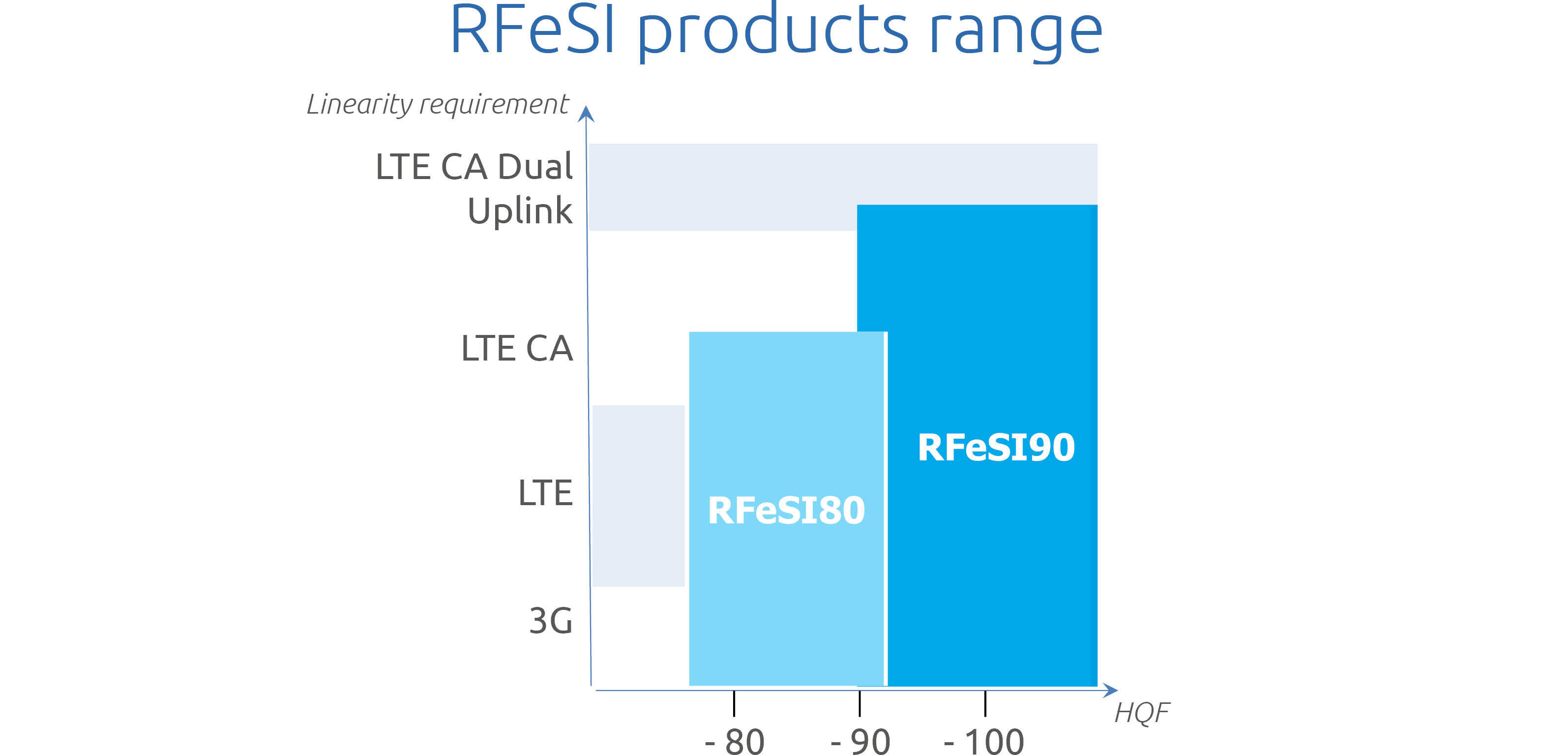 R Fe SI products range