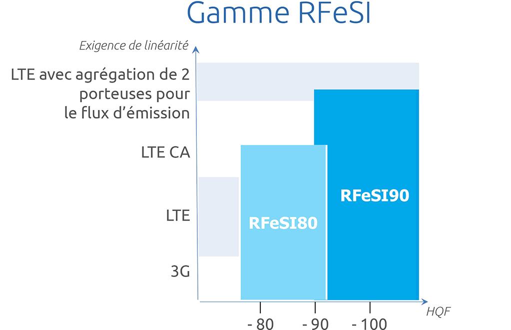 R Fe SI products range page R Fe SI SOI FR EN