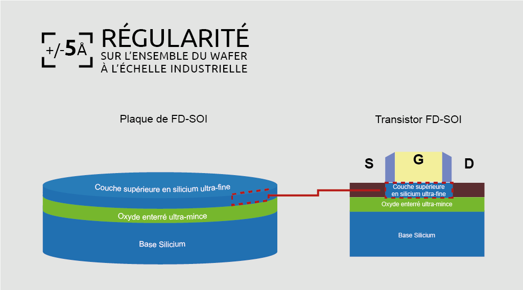 Link between substrate and transistor FD SOI FR page FD